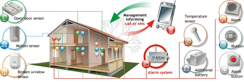 Security GSM alarm system